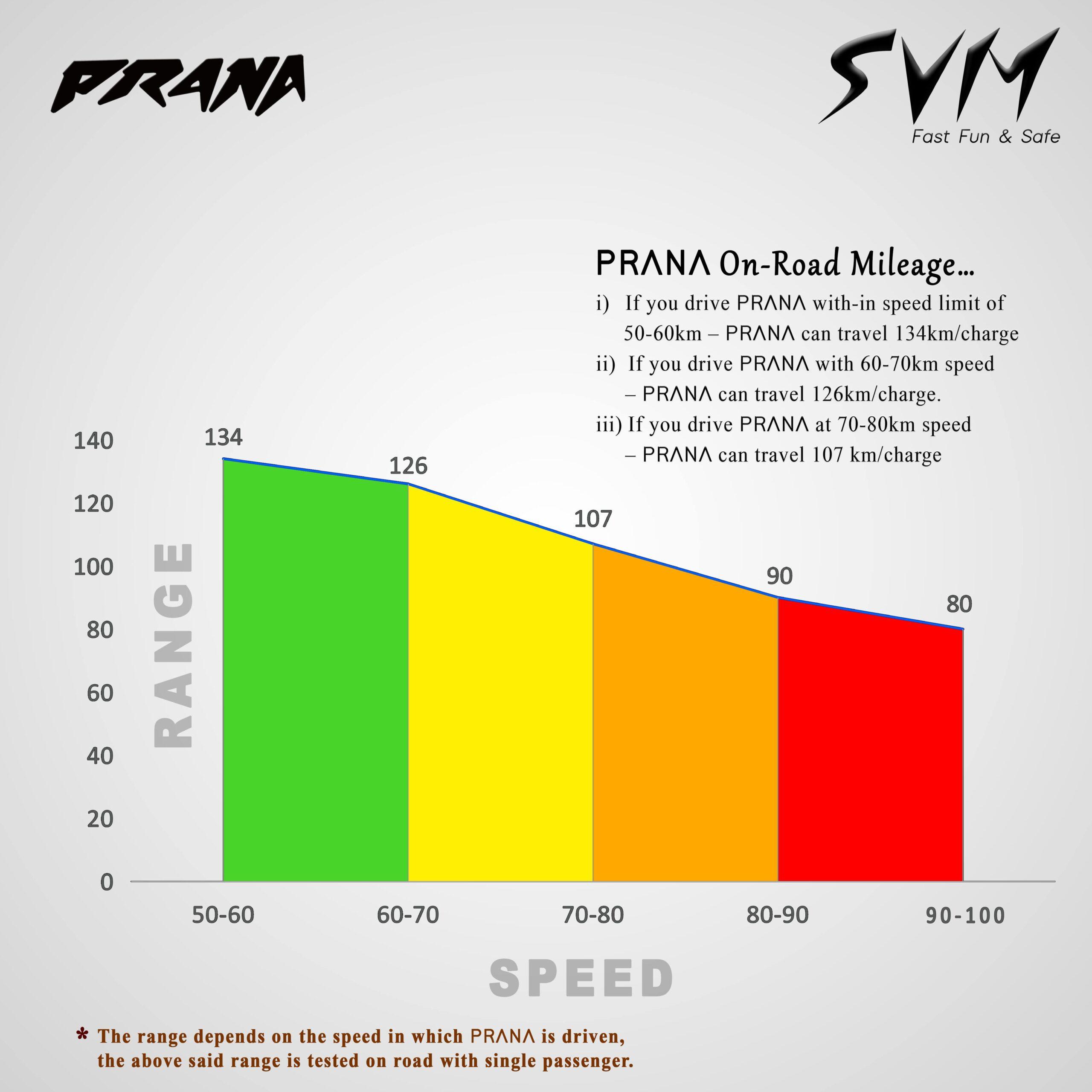 PRANA On-Road Mileage